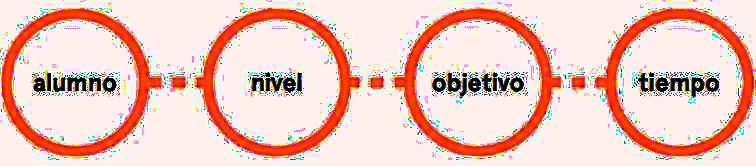 Alumno - Nivel - Objetivo - Tiempo